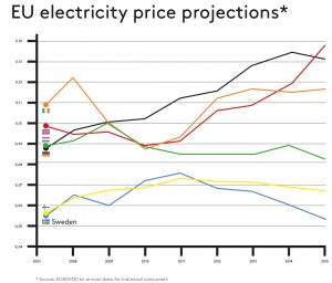 EU_electricity_price_projection